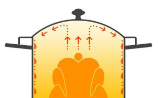 Коптильня fansel: устройство, принцип работы, руководство, отзывы