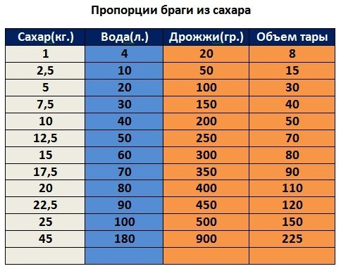 Таблица пропорций для сахарной браги