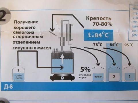 схема правильного выкипания самогона
