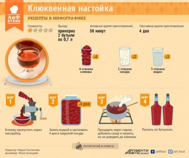 Настойка на клюкве на водке в домашних условиях рецепты
