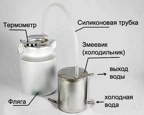 Элементы самогонного аппарата