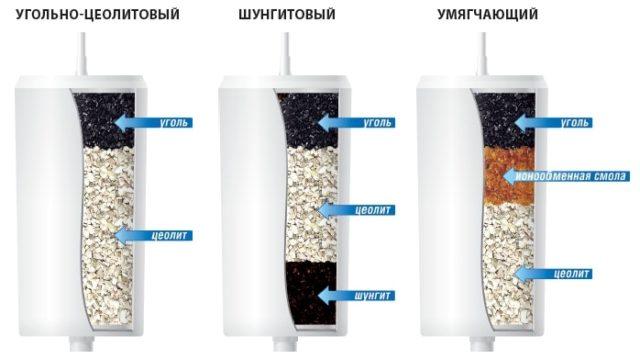 действие угольного фильтра