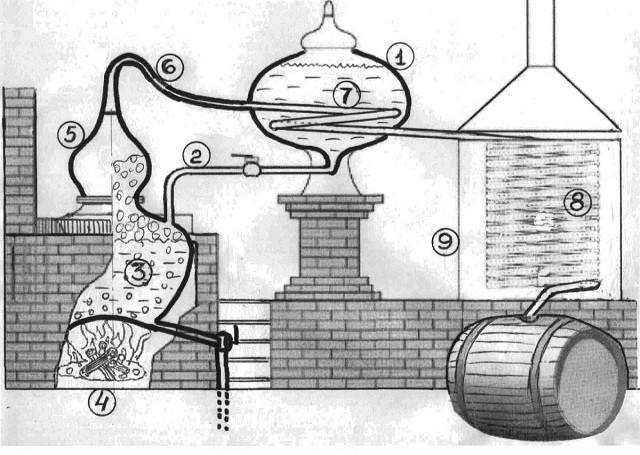 схема работы старинного самогонного аппарата