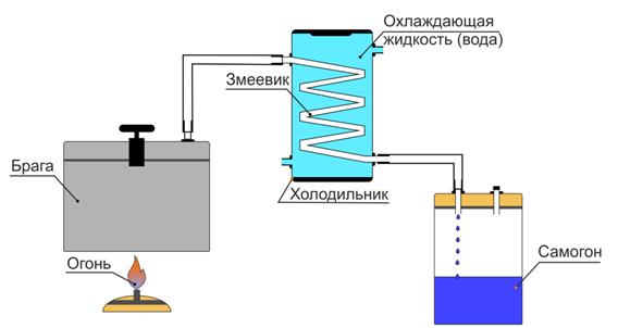 Схема самогонного аппарата своими руками