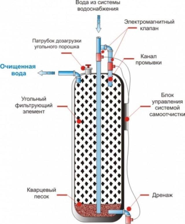 Как сделать самому угольный фильтр для воды