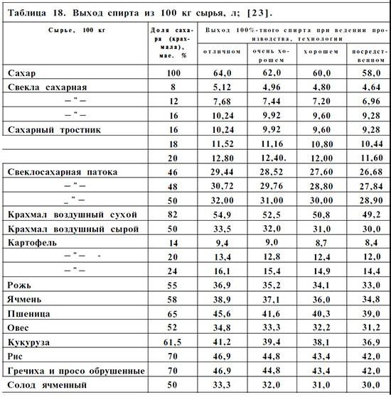 таблица разведения самогона