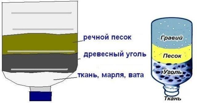 Фильтр для воды из пластиковых бутылок и кассеты