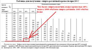 Изготовление водки из медицинского спирта в домашних условиях купить спирт медицинский в 5 литровых канистрах в иркутске