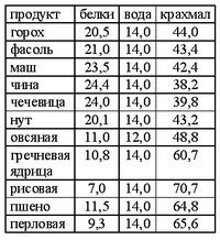 Таблица расчета алкоголя