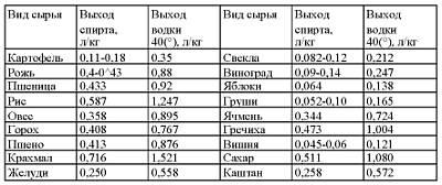 Таблица выхода спирта