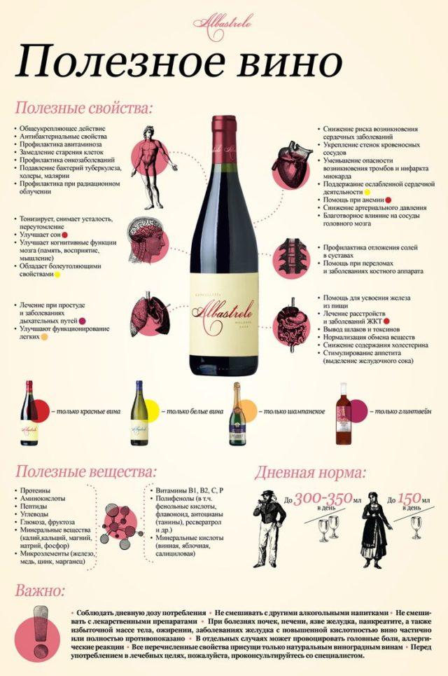 полезность домашнего виноградного вина
