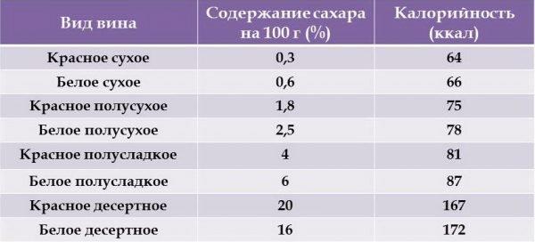 таблица содержания сахара