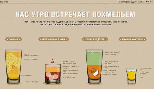 инфографика похмелье
