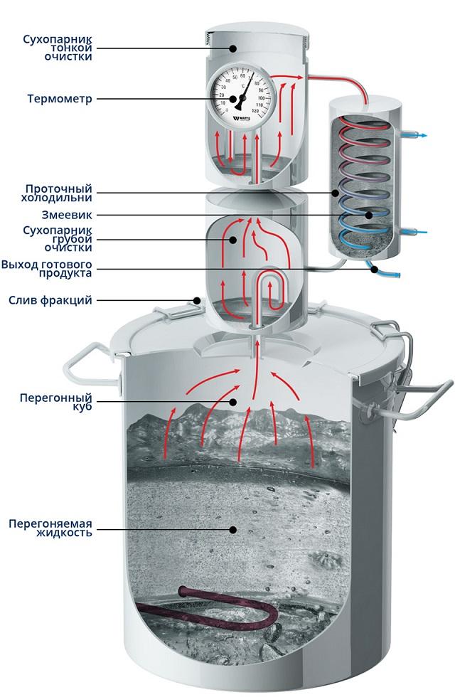 строение самогонного аппарата схематично