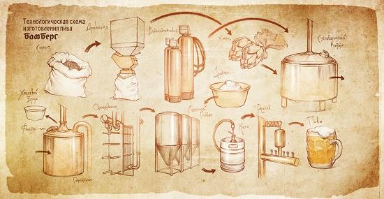 процесс варения пива