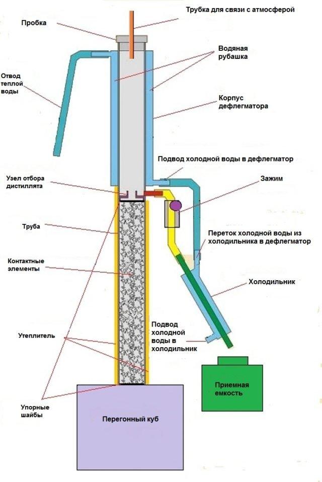 принцип работы колонны