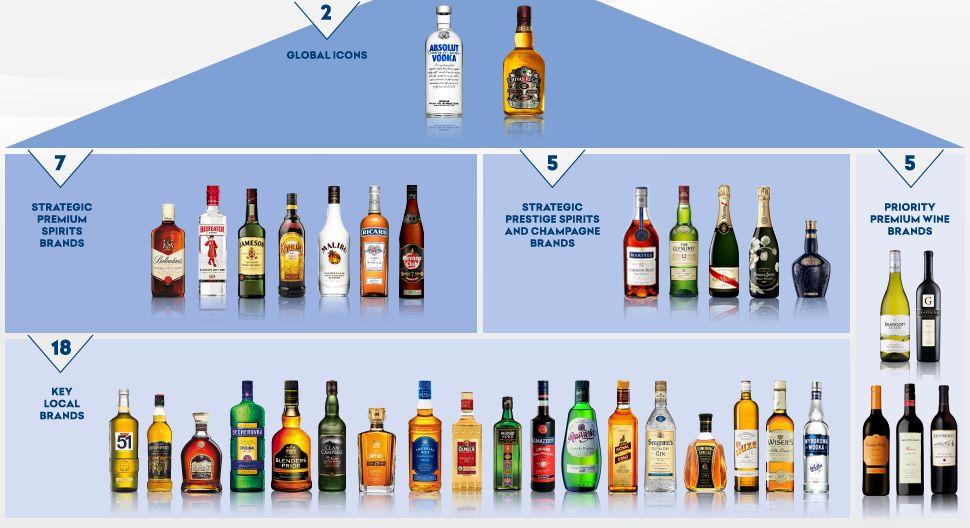 Pernod Ricard марки алкоголя