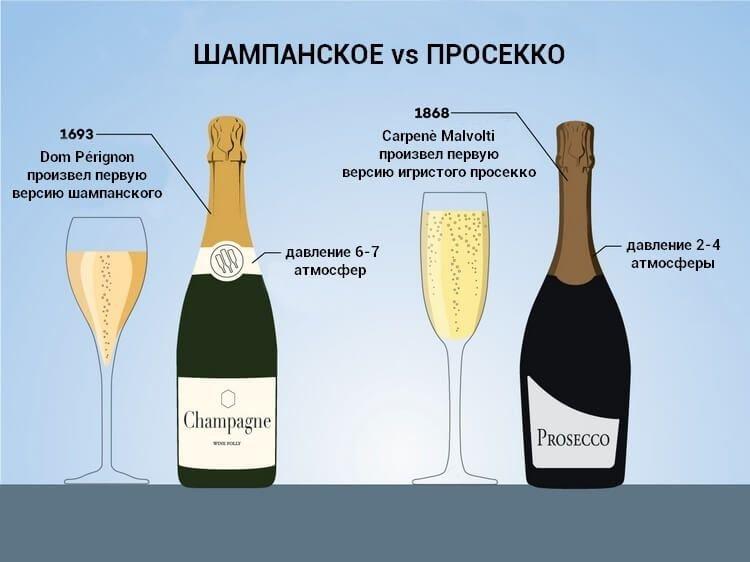 разница между шампанским и просекко