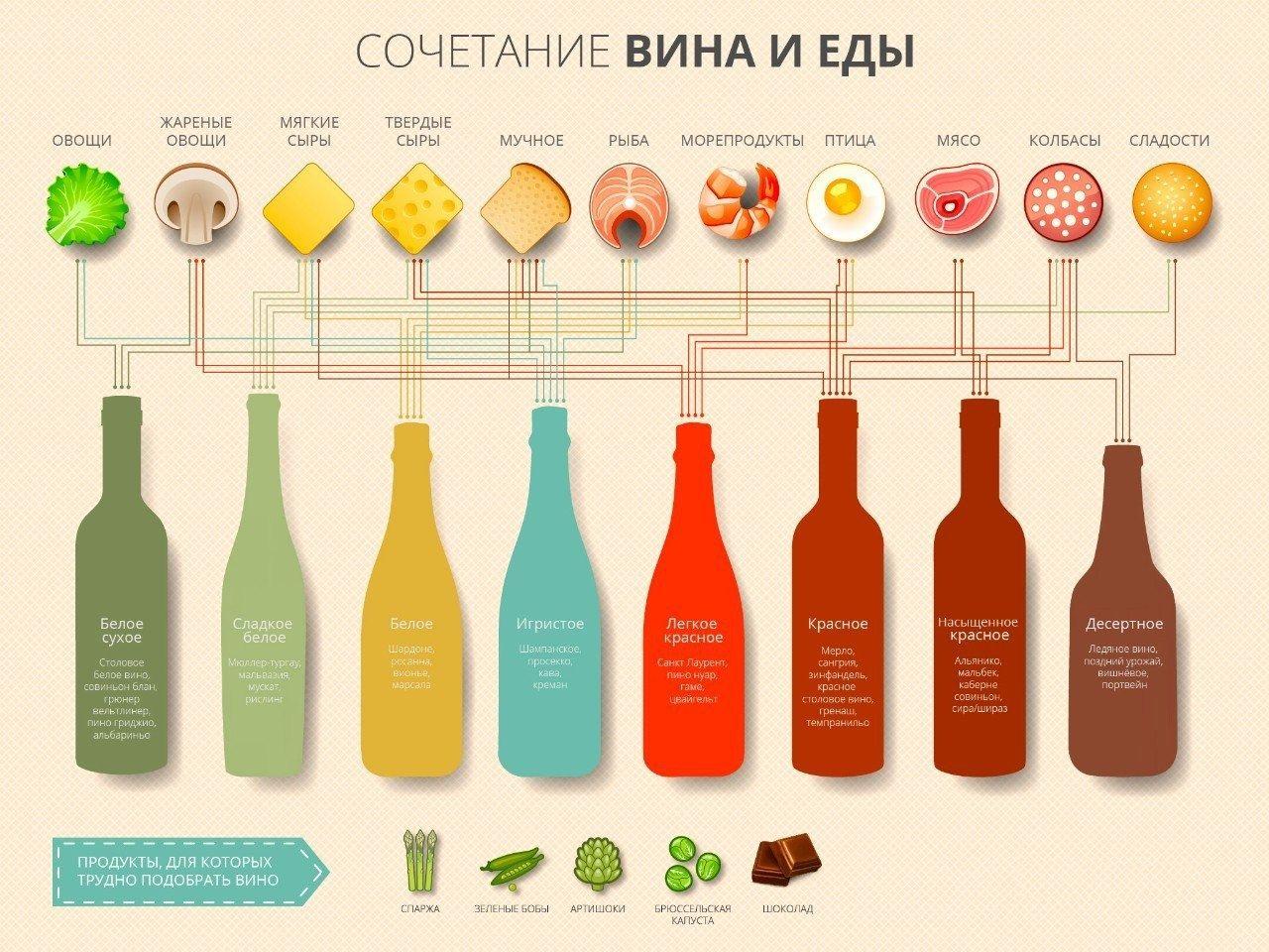 сочетание вин и еды
