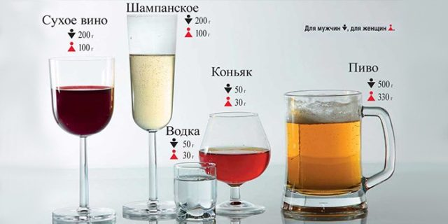 норма употребления алкоголя
