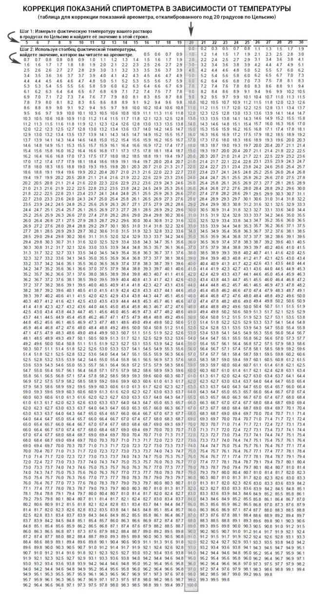 таблица зависимости от температуры