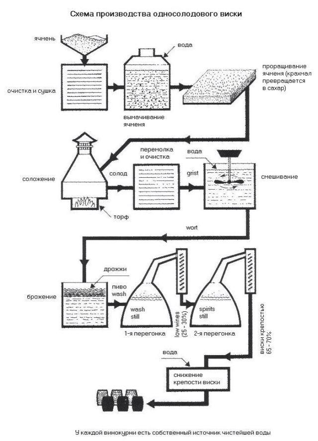 как производят виски