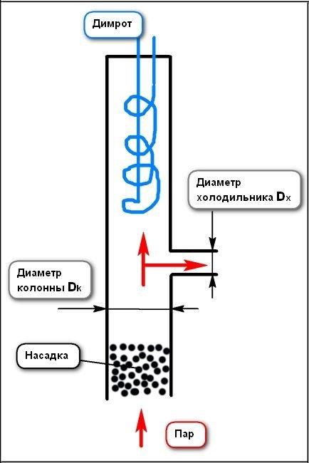 Какой диаметр труб для самогонного аппарата бак для самогонные аппарата купить