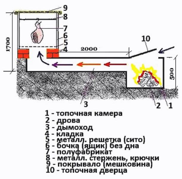 Дымогенераторы спирального и лабиринтного типа, конструкция