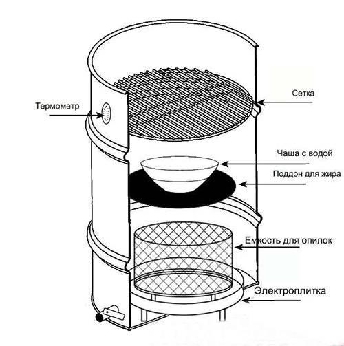 Как сделать электрическую коптильню своими руками: инструкции