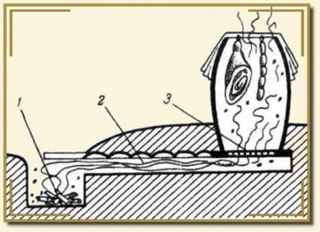 Как сделать небольшую мини-коптильню, пошаговая инструкция