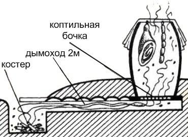 Как сделать коптильню из бочки, инструкции по изготовлению