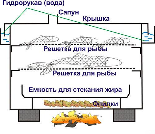 Коптильня на газовой плите: принцип работы, плюсы и минусы
